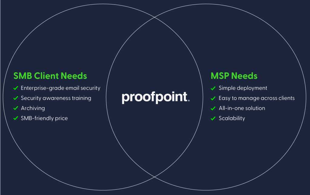 Proofpoint email security Venn diagram